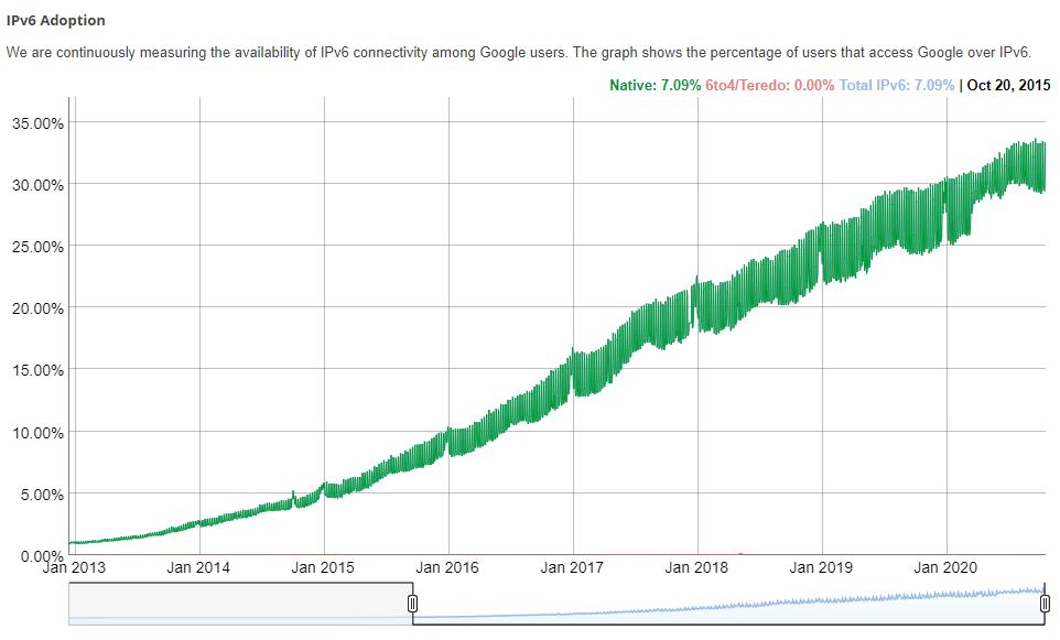 2013 onward trend
